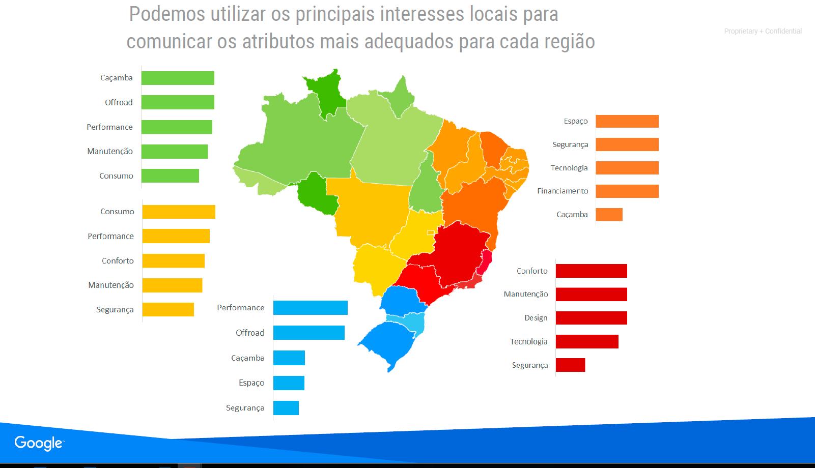 apresentação google fenabrave diferença de compra de carros entre regiões seo para concessionárias