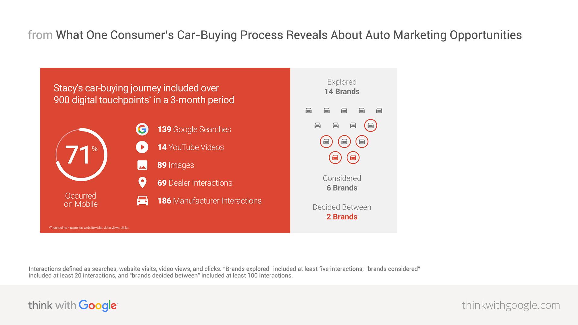 micromomentos de compras de carros google