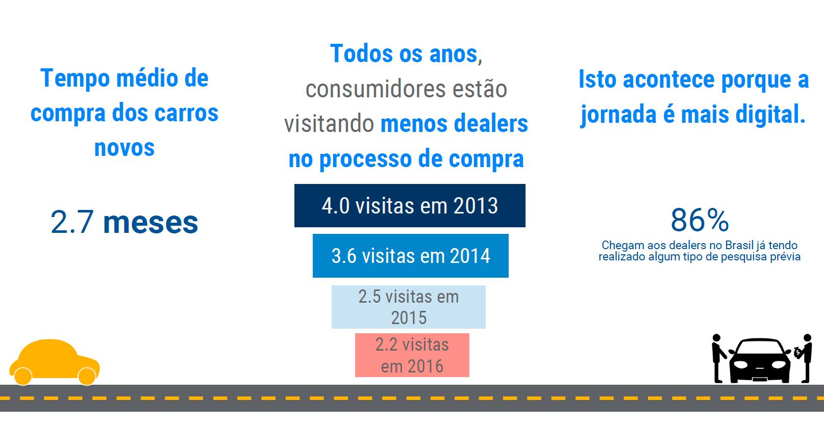 test drive na era digital dados do google visita às concessionárias