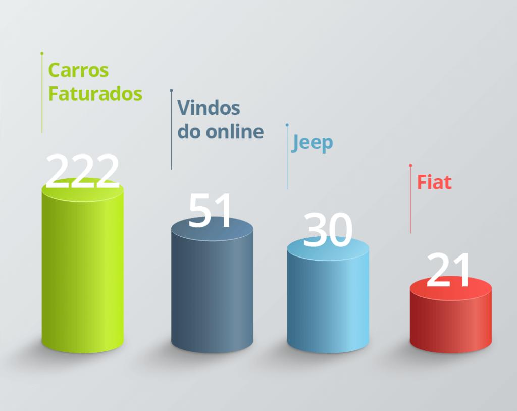 Gráfico mostra o total de carros faturados e vendas online da Bari.